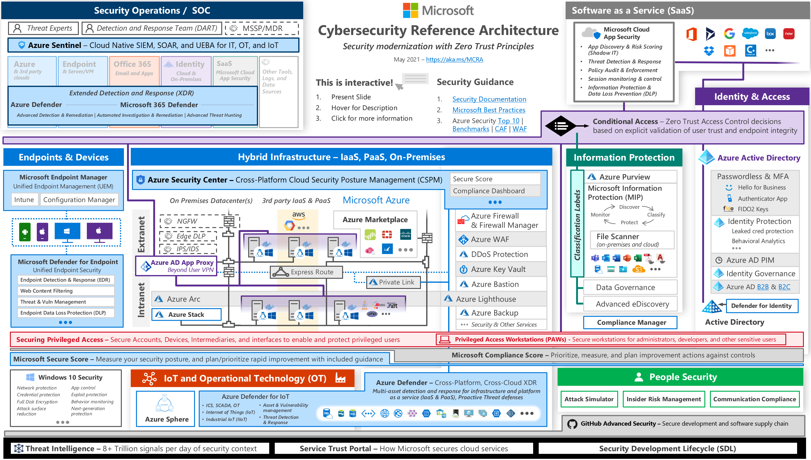 Microsoft Cybersecurity Reference Architecture (May 2021)